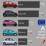 Popularity of City Cars