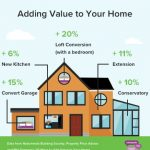 Ways to Increase The Value of Your House