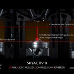 Mazda SKYACTIV technology explained
